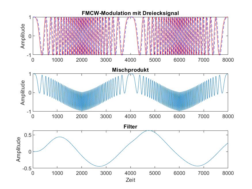 FMCW Radar Altimeter Matlab